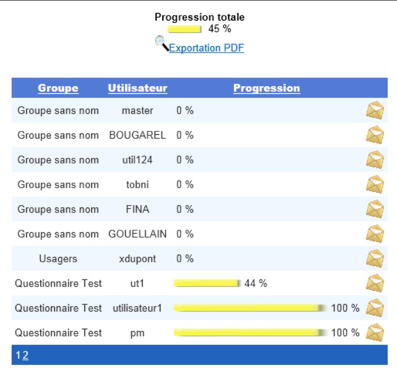 Eval Ergo logiciel de gestion des questionnaires de satisfaction ESAT et établissements médico-sociaux