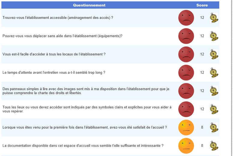 Gestion des questionnaire de satisfaction dans les établissements médico-sociaux et ESAT