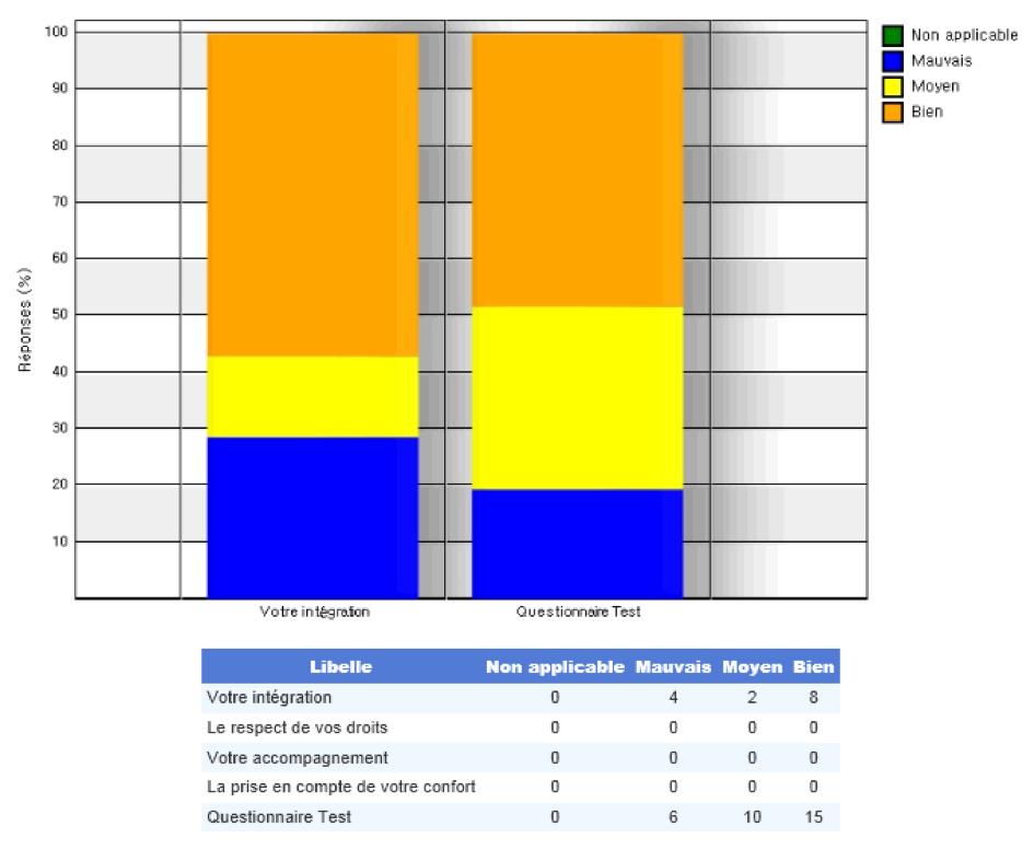 Logiciel de questionnaire de satisfaction des usagers pour les établissements médico-sociaux