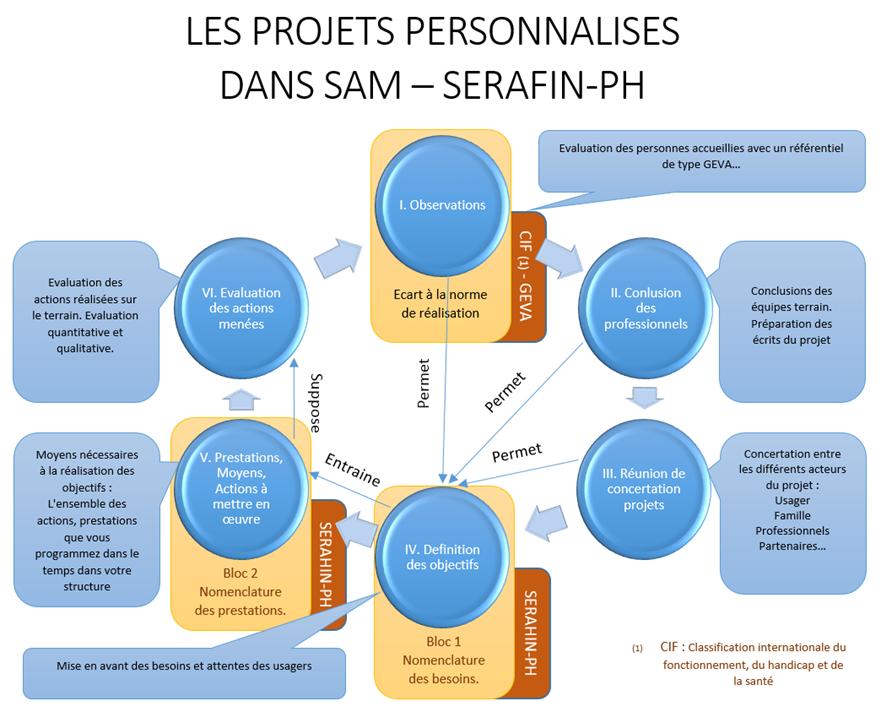 Schéma Projets Personnalisés
