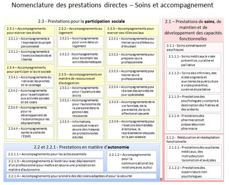 Nomenclature des prestation SERAFIN